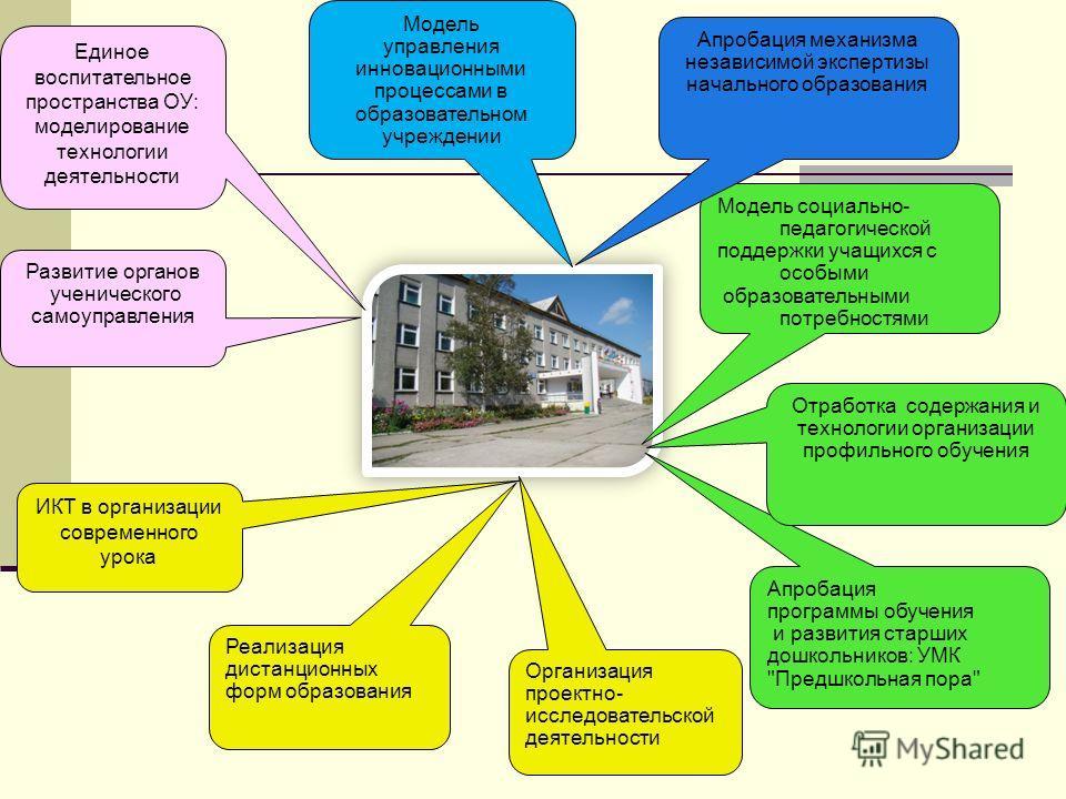 Единое воспитательное пространства ОУ: моделирование технологии деятельности ИКТ в организации современного урока Развитие органов ученического самоуправления Модель управления инновационными процессами в образовательном учреждении Организация проект