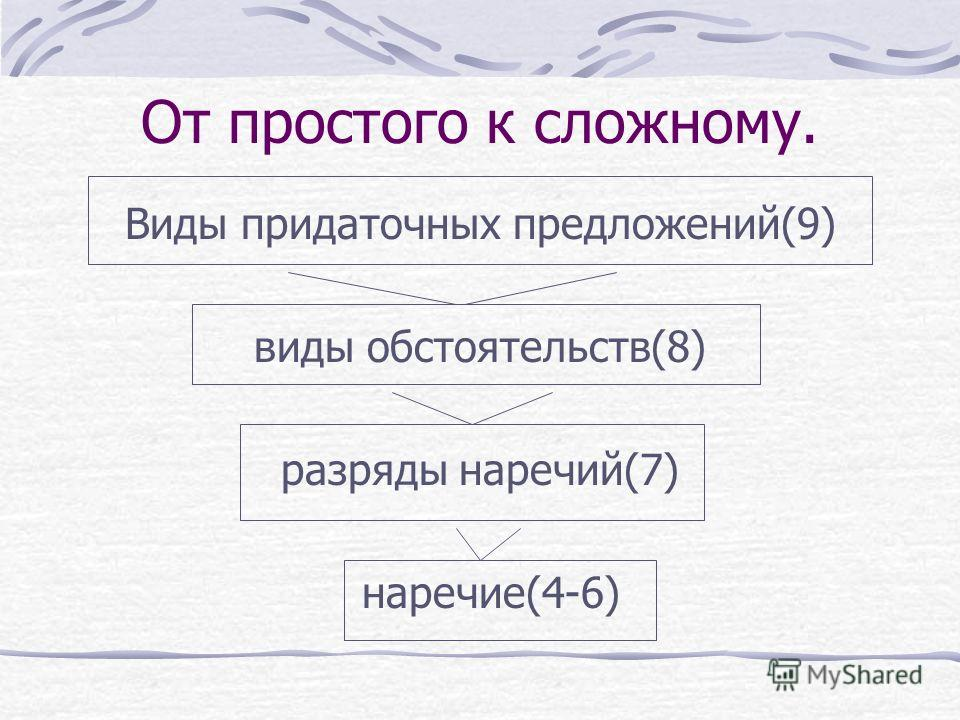 От простого к сложному. Виды придаточных предложений(9) виды обстоятельств(8) разряды наречий(7) наречие(4-6)