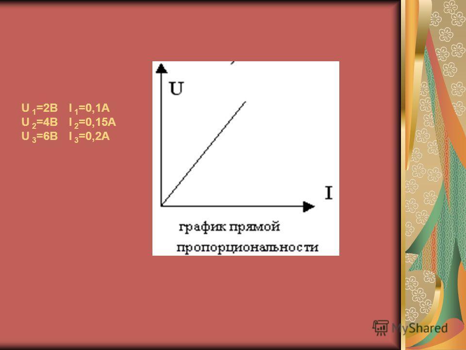U 1 =2В U 2 =4В U 3 =6В I 1 =0,1А I 2 =0,15А I 3 =0,2А