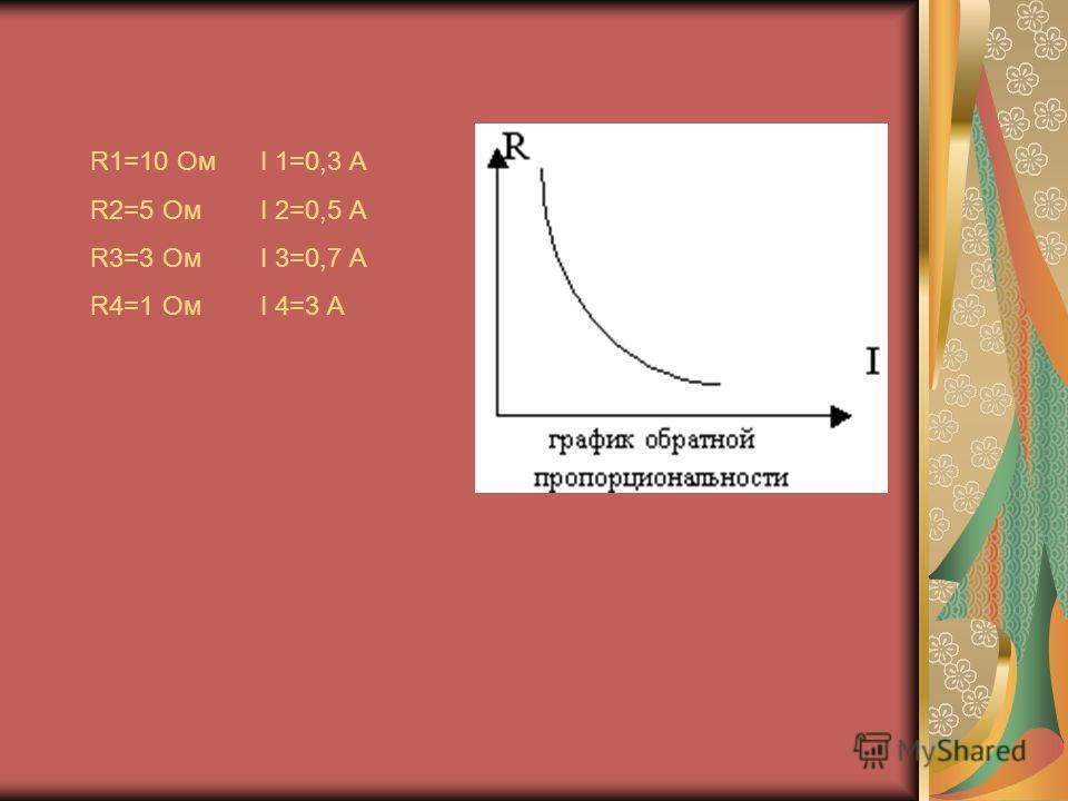 R1=10 Oм I 1=0,3 A R2=5 Ом I 2=0,5 A R3=3 Ом I 3=0,7 A R4=1 Ом I 4=3 A