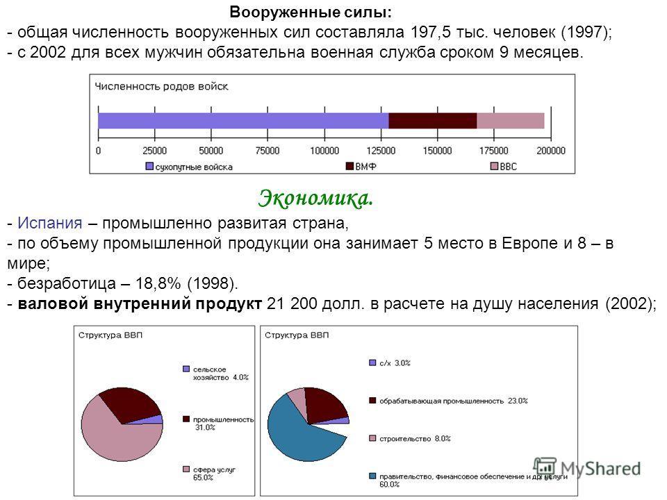 Вооруженные силы: - общая численность вооруженных сил составляла 197,5 тыс. человек (1997); - с 2002 для всех мужчин обязательна военная служба сроком 9 месяцев. Экономика. - Испания – промышленно развитая страна, - по объему промышленной продукции о