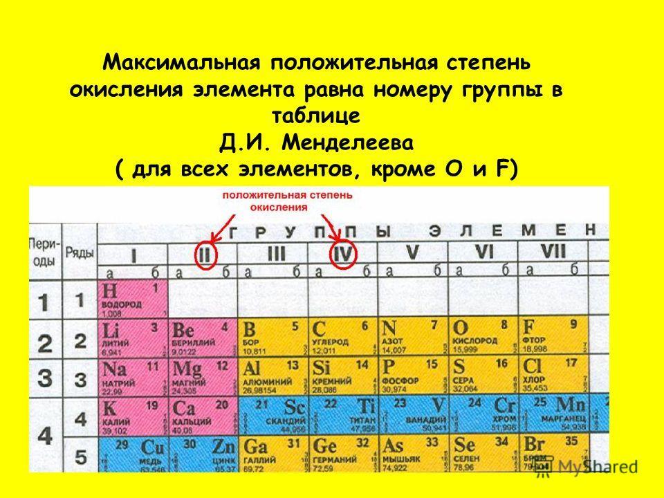 Максимальная положительная степень окисления элемента равна номеру группы в таблице Д.И. Менделеева ( для всех элементов, кроме О и F)
