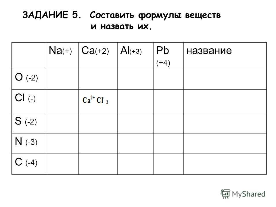 Na (+) Ca (+2) Al (+3) Pb (+4) название O (-2) Cl (-) S (-2) N (-3) C (-4) ЗАДАНИЕ 5. Cоставить формулы веществ и назвать их.