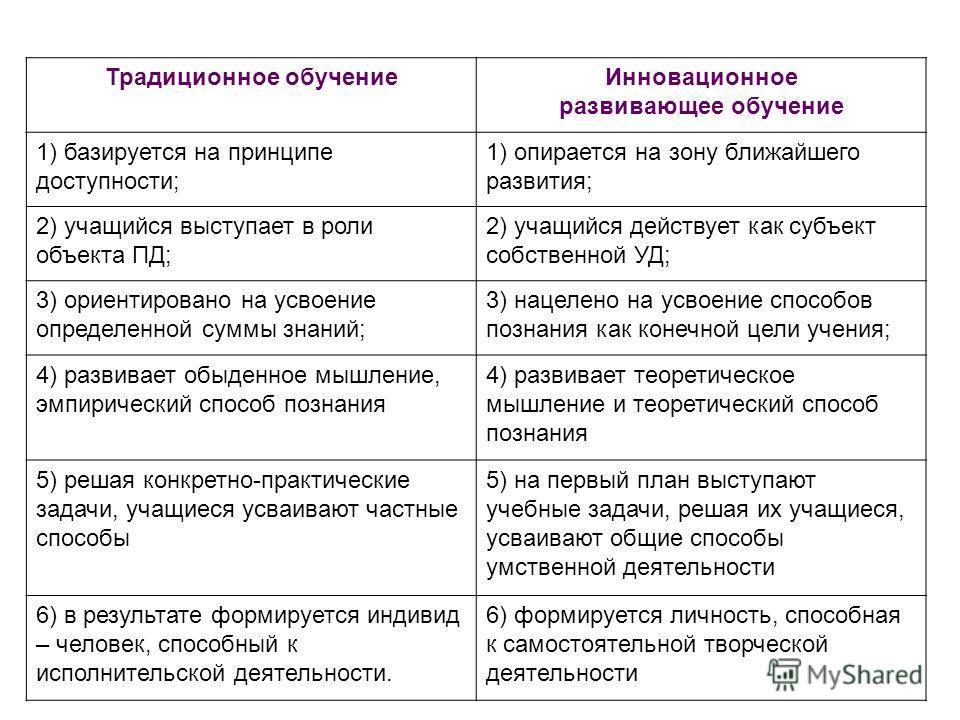Традиционное обучениеИнновационное развивающее обучение 1) базируется на принципе доступности; 1) опирается на зону ближайшего развития; 2) учащийся выступает в роли объекта ПД; 2) учащийся действует как субъект собственной УД; 3) ориентировано на ус