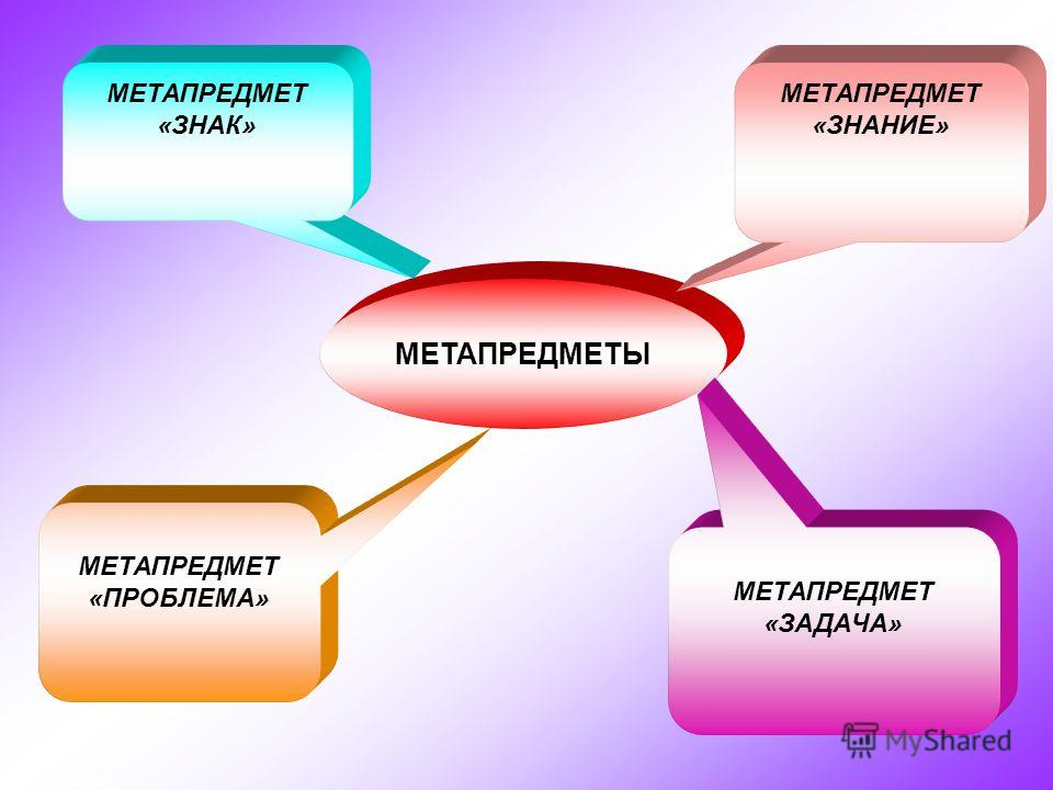 МЕТАПРЕДМЕТЫ МЕТАПРЕДМЕТ «ЗНАК» МЕТАПРЕДМЕТ «ЗАДАЧА» МЕТАПРЕДМЕТ «ЗНАНИЕ» МЕТАПРЕДМЕТ «ПРОБЛЕМА»