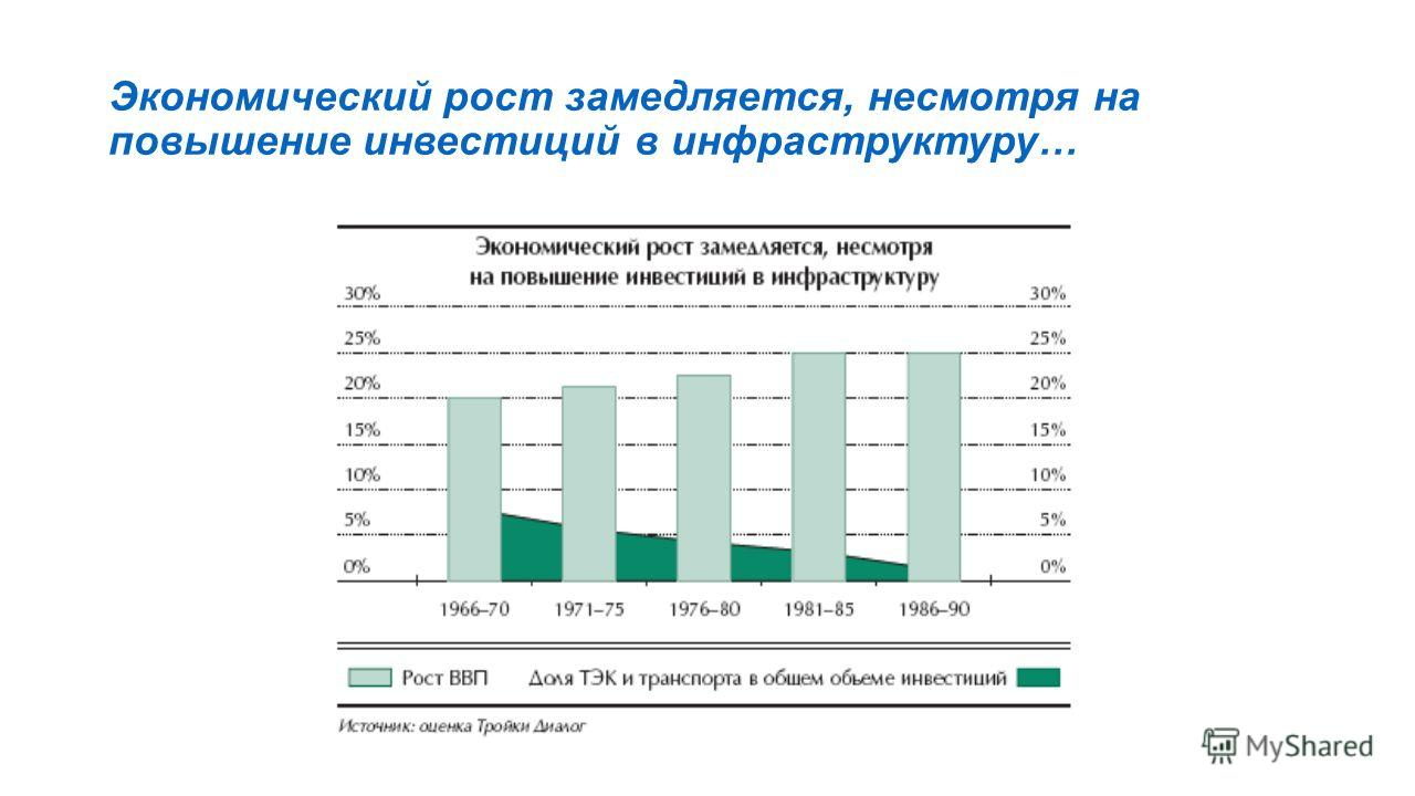 Экономический рост замедляется, несмотря на повышение инвестиций в инфраструктуру…
