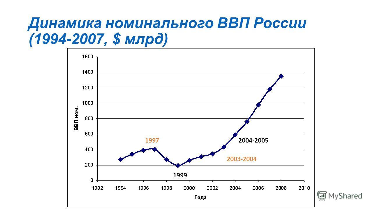 Динамика номинального ВВП России (1994-2007, $ млрд) 1997 1999 2003-2004 2004-2005