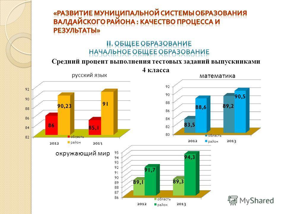 Средний процент выполнения тестовых заданий выпускниками 4 класса русский язык математика окружающий мир