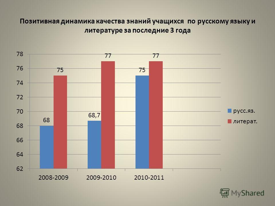 Позитивная динамика качества знаний учащихся по русскому языку и литературе за последние 3 года