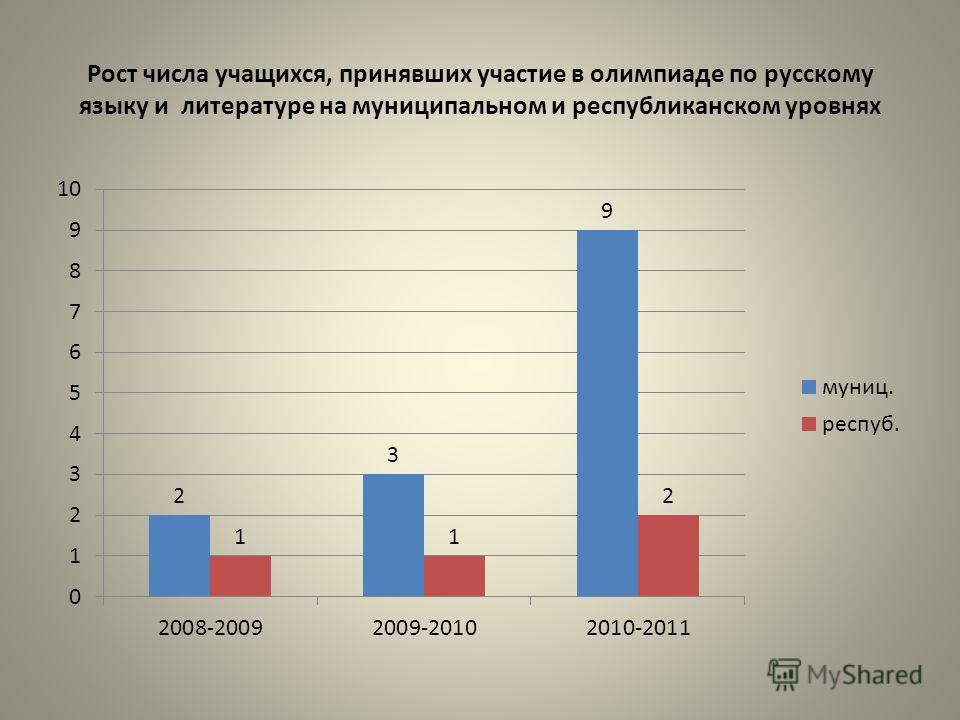 Рост числа учащихся, принявших участие в олимпиаде по русскому языку и литературе на муниципальном и республиканском уровнях