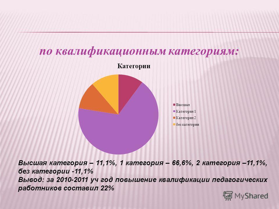 по квалификационным категориям: Высшая категория – 11,1%, 1 категория – 66,6%, 2 категория –11,1%, без категории -11,1% Вывод: за 2010-2011 уч год повышение квалификации педагогических работников составил 22%