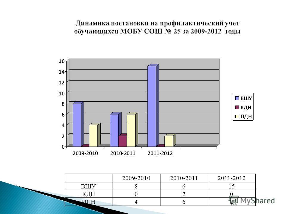 Динамика постановки на профилактический учет обучающихся МОБУ СОШ 25 за 2009-2012 годы 2009-20102010-20112011-2012 ВШУ8615 КДН020 ППН462