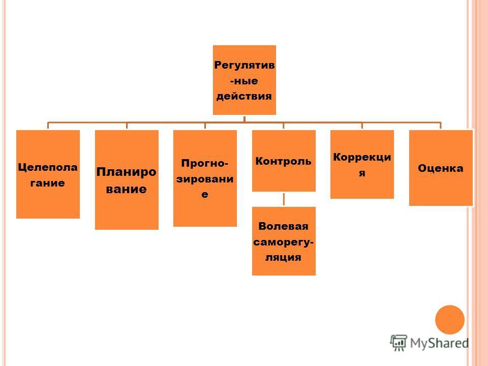 Регулятив -ные действия Целепола гание Планиро вание Прогно- зировани е Контроль Волевая саморегу- ляция Коррекци я Оценка
