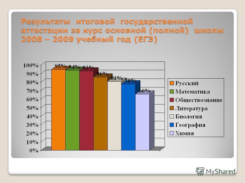Результаты итоговой государственной аттестации за курс основной (полной) школы 2008 – 2009 учебный год (ЕГЭ)