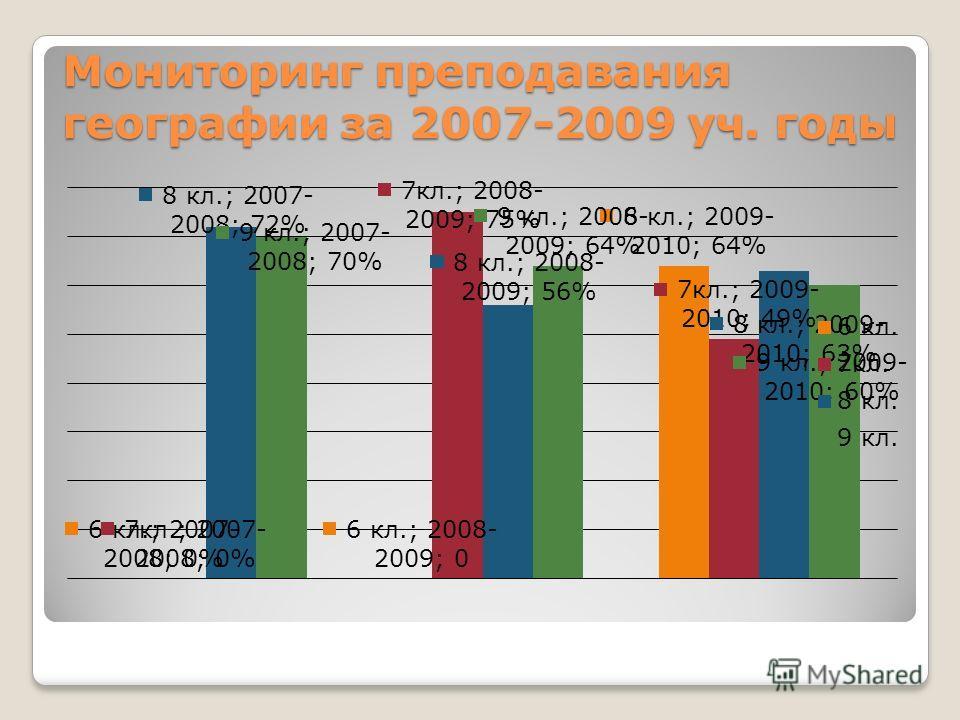 Мониторинг преподавания географии за 2007-2009 уч. годы
