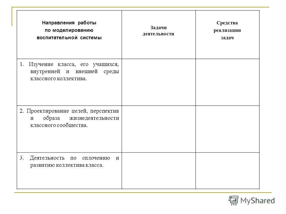 Направления работы по моделированию воспитательной системы Задачи деятельности Средства реализации задач 1. Изучение класса, его учащихся, внутренней и внешней среды классного коллектива. 2. Проектирование целей, перспектив и образа жизнедеятельности