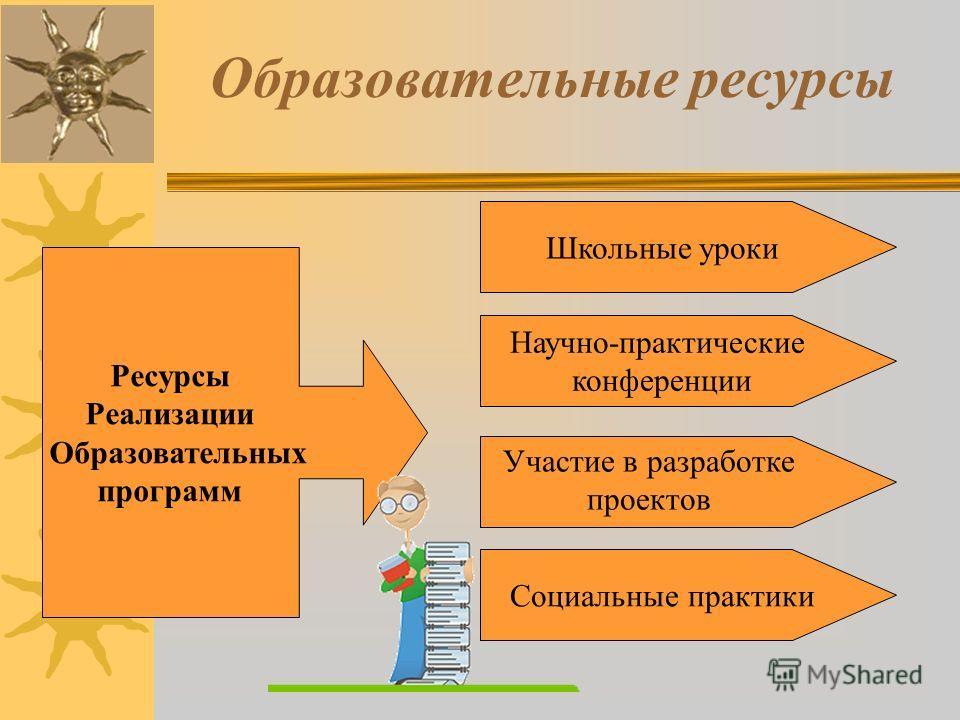 Образовательные ресурсы Ресурсы Реализации Образовательных программ Школьные уроки Научно-практические конференции Социальные практики Участие в разработке проектов