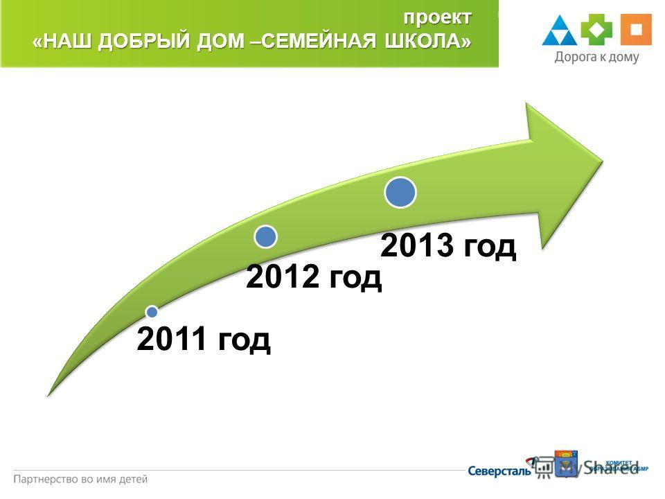 2011 год 2012 год 2013 годпроект «НАШ ДОБРЫЙ ДОМ –СЕМЕЙНАЯ ШКОЛА»