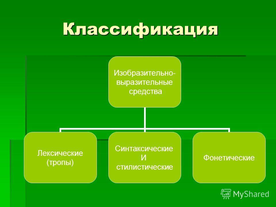 Классификация Изобразительно- выразительные средства Лексические (тропы) Синтаксические И стилистические Фонетические