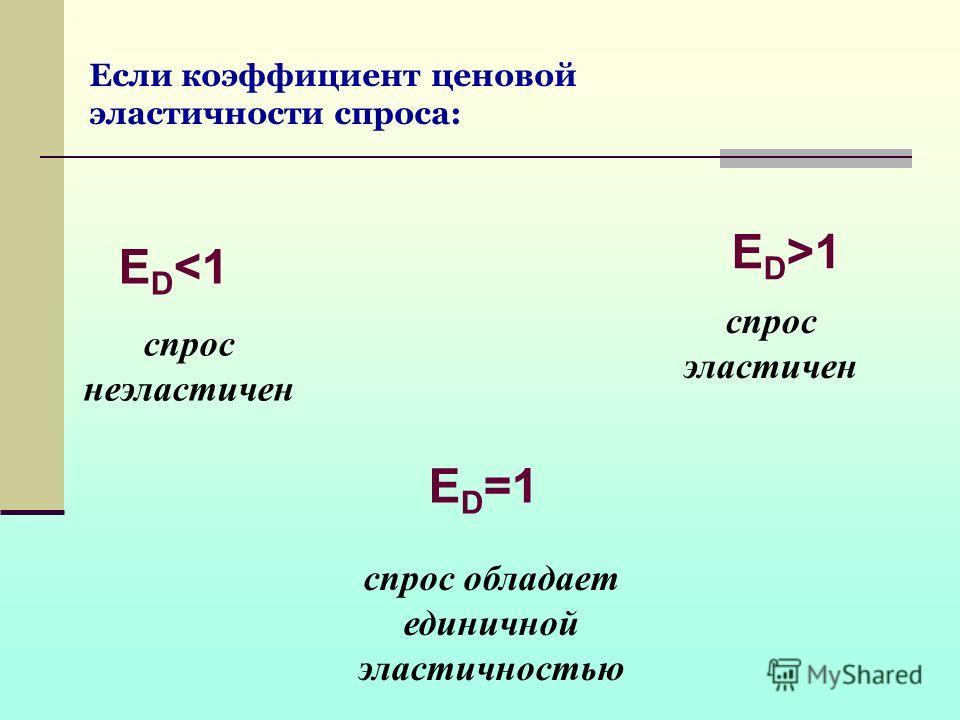Если коэффициент ценовой эластичности спроса: спрос эластичен E D 1 спрос обладает единичной эластичностью ED=1ED=1