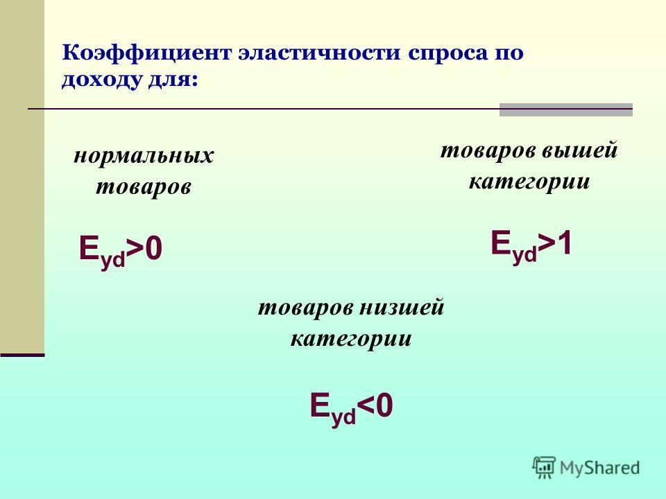 Коэффициент эластичности спроса по доходу для: нормальных товаров E yd >0 товаров вышей категории E yd >1 товаров низшей категории E yd