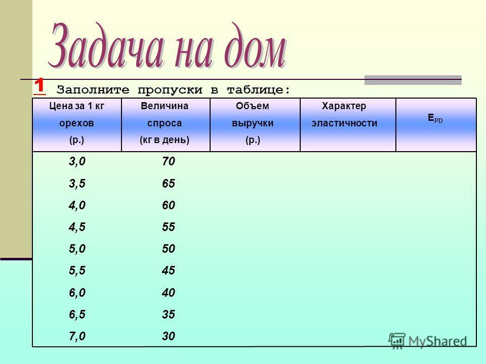 Заполните пропуски в таблице: Цена за 1 кг орехов (р.) 3,0 3,5 4,0 4,5 5,0 5,5 6,0 6,5 7,0 70 65 60 55 50 45 40 35 30 Величина спроса (кг в день) Объем выручки (р.) Характер эластичности Е PD 1