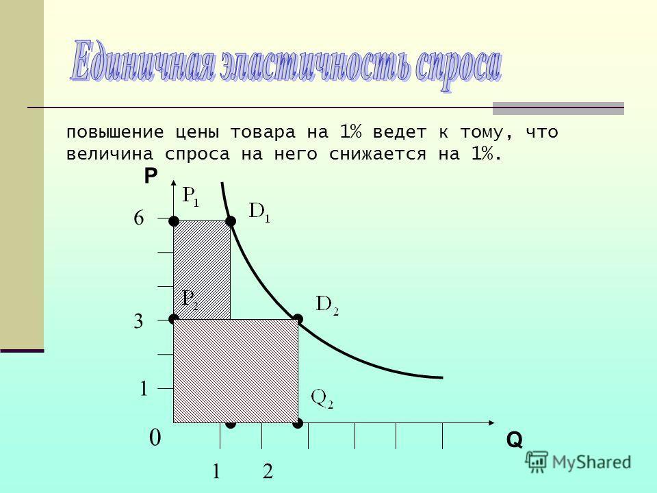 повышение цены товара на 1% ведет к тому, что величина спроса на него снижается на 1%. P Q 0 3 21 1 6