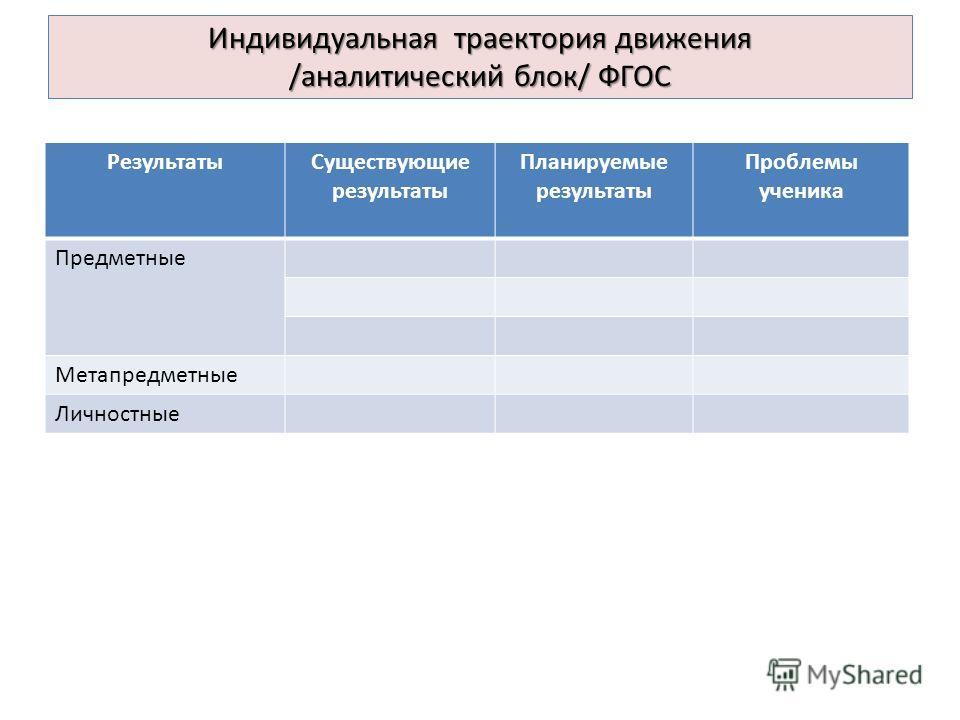Индивидуальная траектория движения /аналитический блок/ ФГОС РезультатыСуществующие результаты Планируемые результаты Проблемы ученика Предметные Метапредметные Личностные