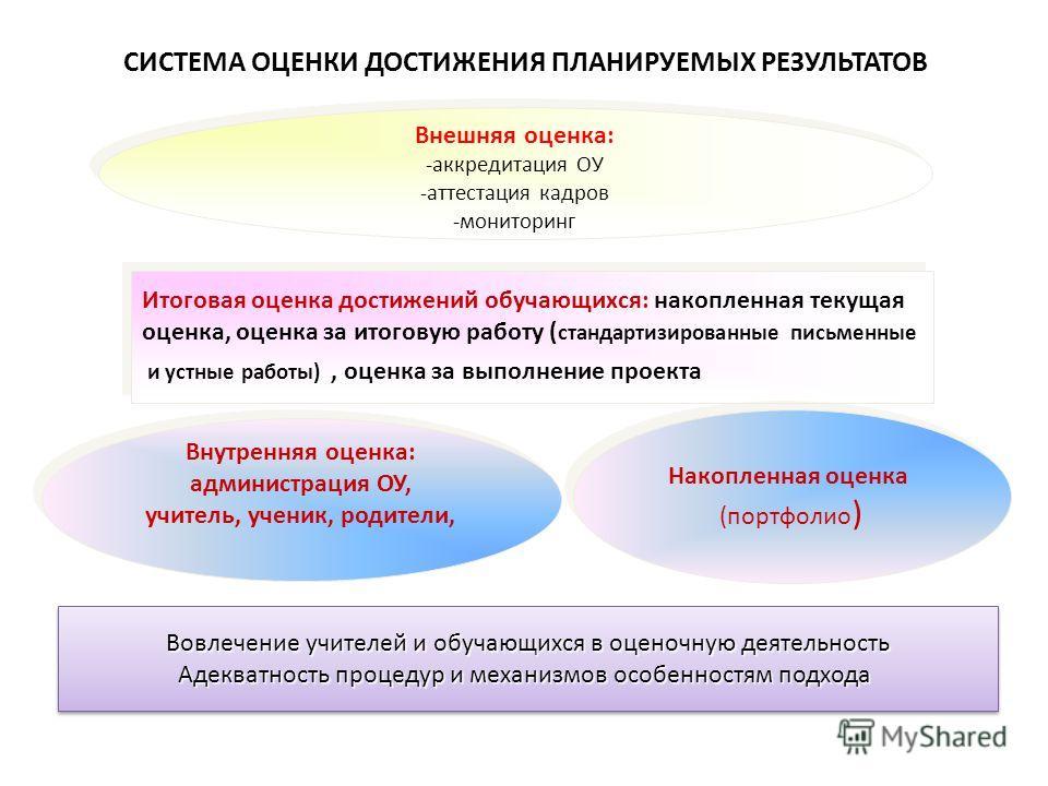 СИСТЕМА ОЦЕНКИ ДОСТИЖЕНИЯ ПЛАНИРУЕМЫХ РЕЗУЛЬТАТОВ Внешняя оценка: -аккредитация ОУ -аттестация кадров -мониторинг Внешняя оценка: -аккредитация ОУ -аттестация кадров -мониторинг Итоговая оценка достижений обучающихся: накопленная текущая оценка, оцен