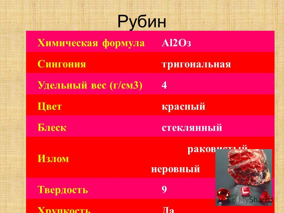Химическая формулаAl2Oз Сингониятригональная Удельный вес (г/см3)4 Цветкрасный Блескстеклянный Излом раковистый неровный Твердость9 ХрупкостьДа