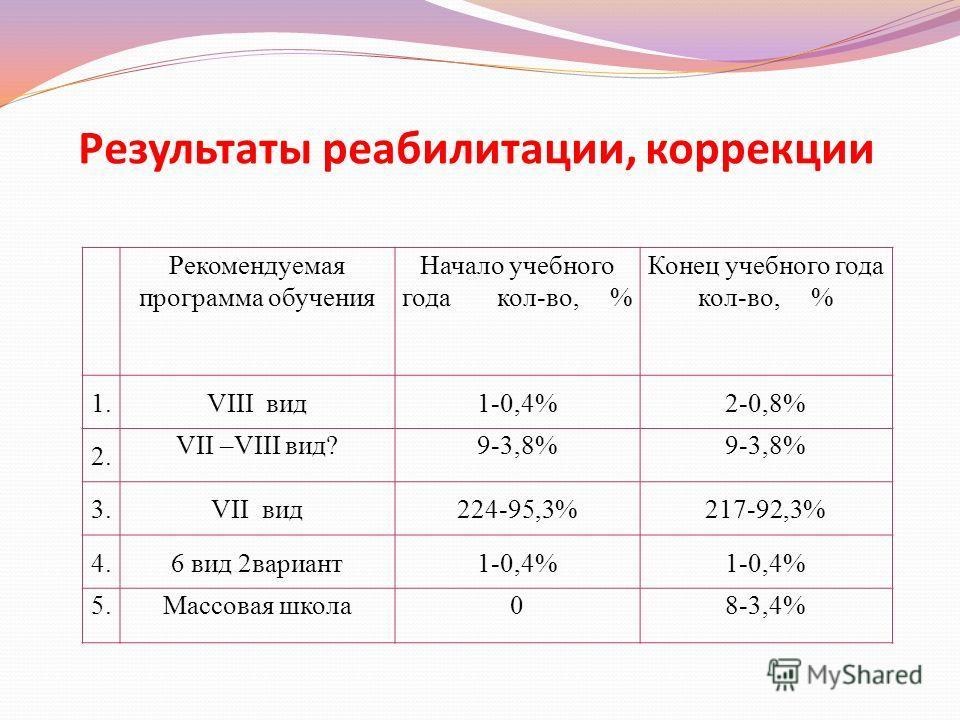 Результаты реабилитации, коррекции Рекомендуемая программа обучения Начало учебного года кол-во, % Конец учебного года кол-во, % 1.VIII вид1-0,4%2-0,8% 2. VII –VIII вид?9-3,8% 3.VII вид224-95,3%217-92,3% 4.6 вид 2вариант1-0,4% 5.Массовая школа08-3,4%