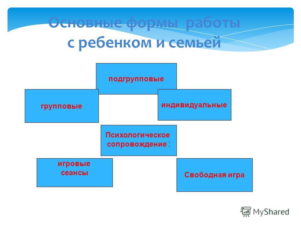Основные формы работы с ребенком и семьей подгрупповые групповые индивидуальные Психологическое сопровождение : игровые сеансы Свободная игра