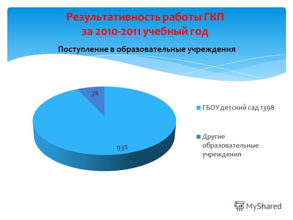 Результативность работы ГКП за 2010-2011 учебный год