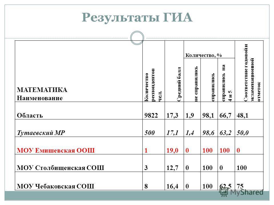 Результаты ГИА МАТЕМАТИКА Наименование Количество респондентов чел. Средний балл Количество, % Соответствие годовой и экзаменационной отметок не справились справились справились на 4 и 5 Область982217,31,998,166,748,1 Тутаевский МР50017,11,498,663,25