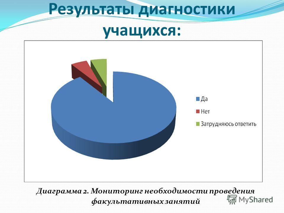 Результаты диагностики учащихся: Диаграмма 2. Мониторинг необходимости проведения факультативных занятий