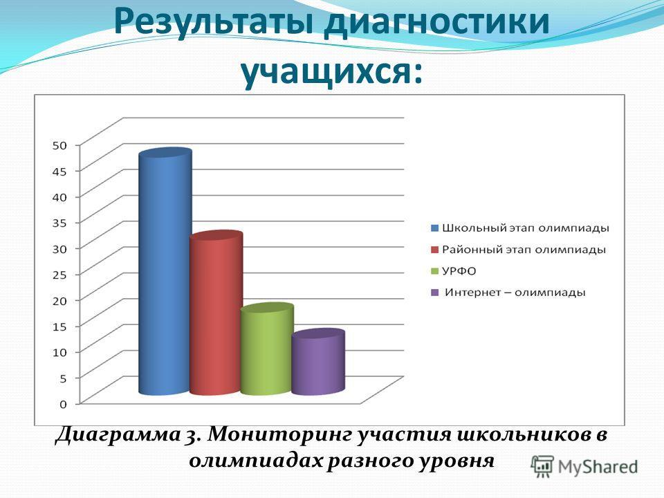 Результаты диагностики учащихся: Диаграмма 3. Мониторинг участия школьников в олимпиадах разного уровня