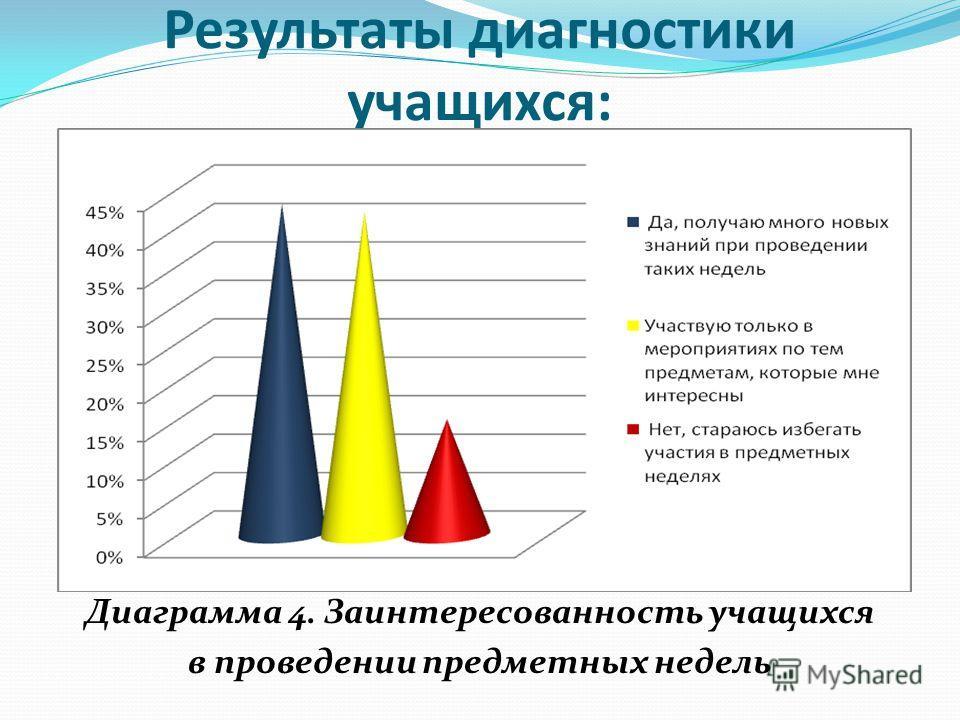Результаты диагностики учащихся: Диаграмма 4. Заинтересованность учащихся в проведении предметных недель