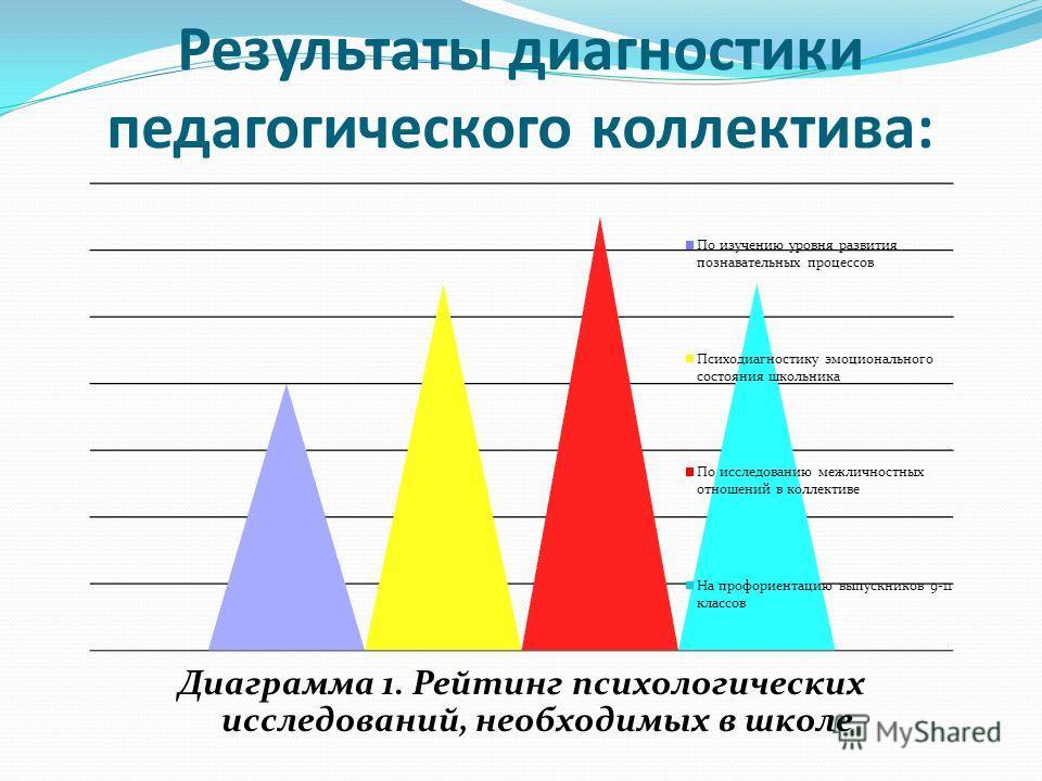 Результаты диагностики педагогического коллектива: Диаграмма 1. Рейтинг психологических исследований, необходимых в школе