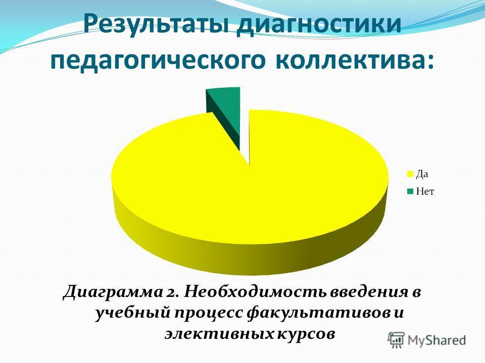 Результаты диагностики педагогического коллектива: Диаграмма 2. Необходимость введения в учебный процесс факультативов и элективных курсов