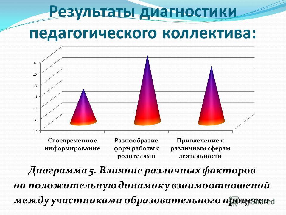 Результаты диагностики педагогического коллектива: Диаграмма 5. Влияние различных факторов на положительную динамику взаимоотношений между участниками образовательного процесса