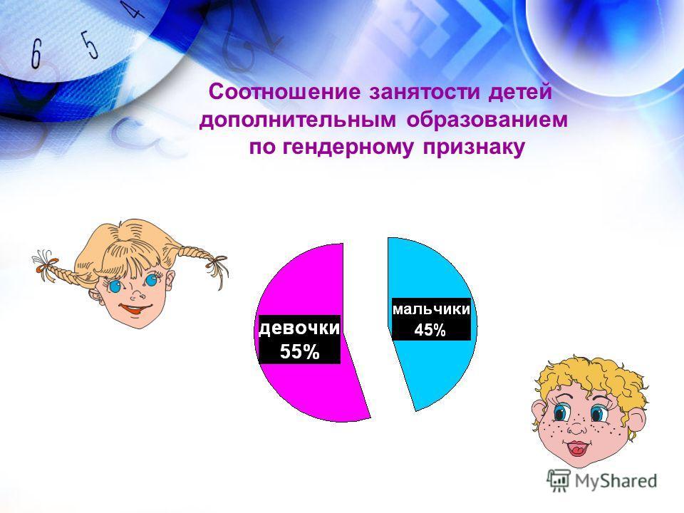 Соотношение занятости детей дополнительным образованием по гендерному признаку