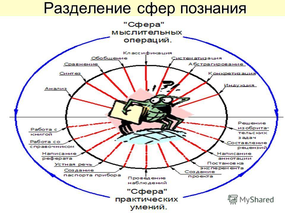 Разделение сфер познания