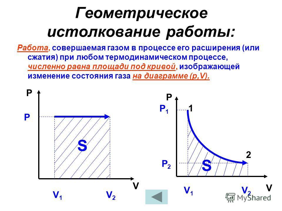 Геометрическое истолкование работы: Работа, совершаемая газом в процессе его расширения (или сжатия) при любом термодинамическом процессе, численно равна площади под кривой, изображающей изменение состояния газа на диаграмме (р,V). P V V1V1 V2V2 P P
