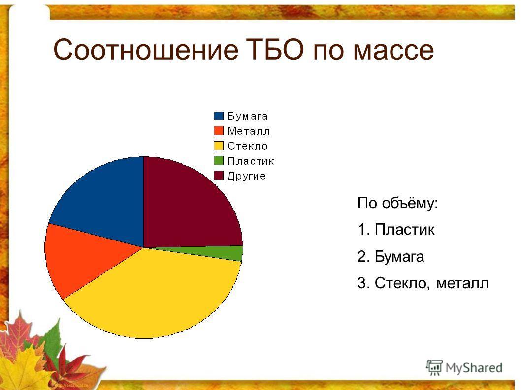 Соотношение ТБО по массе По объёму: 1. Пластик 2. Бумага 3. Стекло, металл
