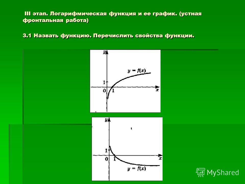 III этап. Логарифмическая функция и ее график. (устная фронтальная работа) 3.1 Назвать функцию. Перечислить свойства функции. III этап. Логарифмическая функция и ее график. (устная фронтальная работа) 3.1 Назвать функцию. Перечислить свойства функции