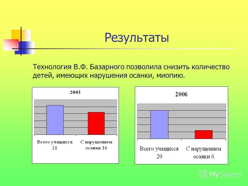 Результаты Технология В.Ф. Базарного позволила снизить количество детей, имеющих нарушения осанки, миопию.