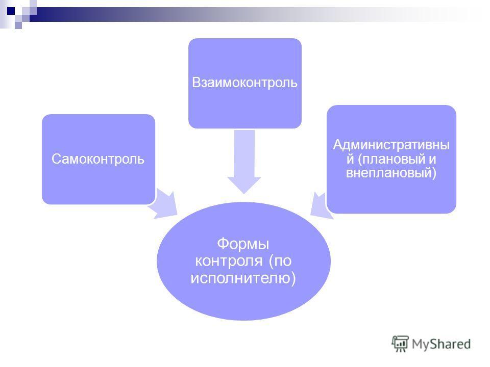 Формы контроля (по исполнителю) СамоконтрольВзаимоконтроль Административны й (плановый и внеплановый)