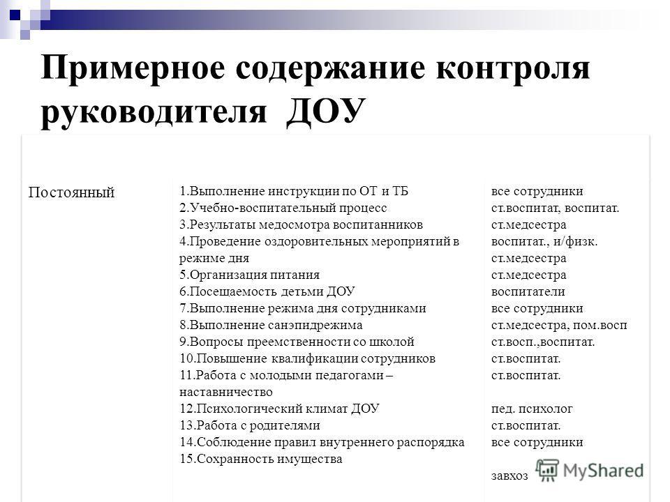 Презентация на тему Контроль как один из этапов методической  22 Примерное содержание контроля руководителя ДОУ