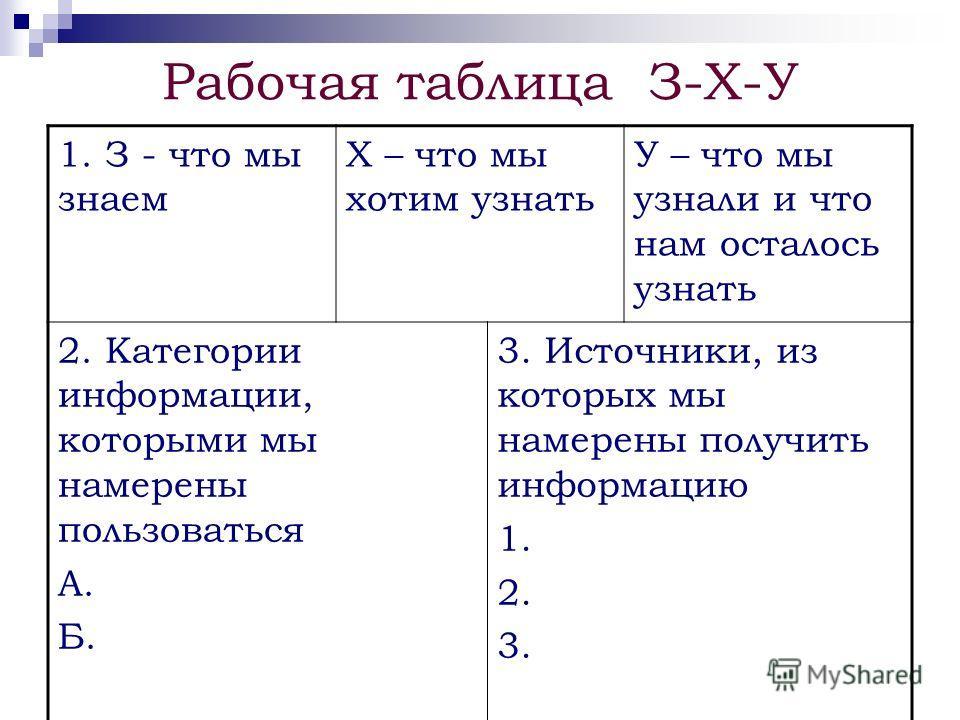 Рабочая таблица З-Х-У 1. З - что мы знаем Х – что мы хотим узнать У – что мы узнали и что нам осталось узнать 2. Категории информации, которыми мы намерены пользоваться А. Б. 3. Источники, из которых мы намерены получить информацию 1. 2. 3.