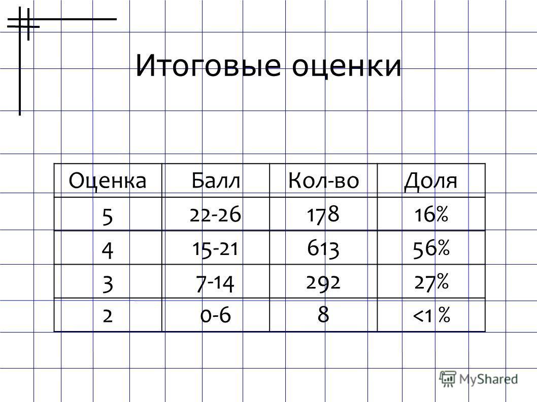 Итоговые оценки ОценкаБаллКол-воДоля 522-2617816% 415-2161356% 37-1429227% 20-68